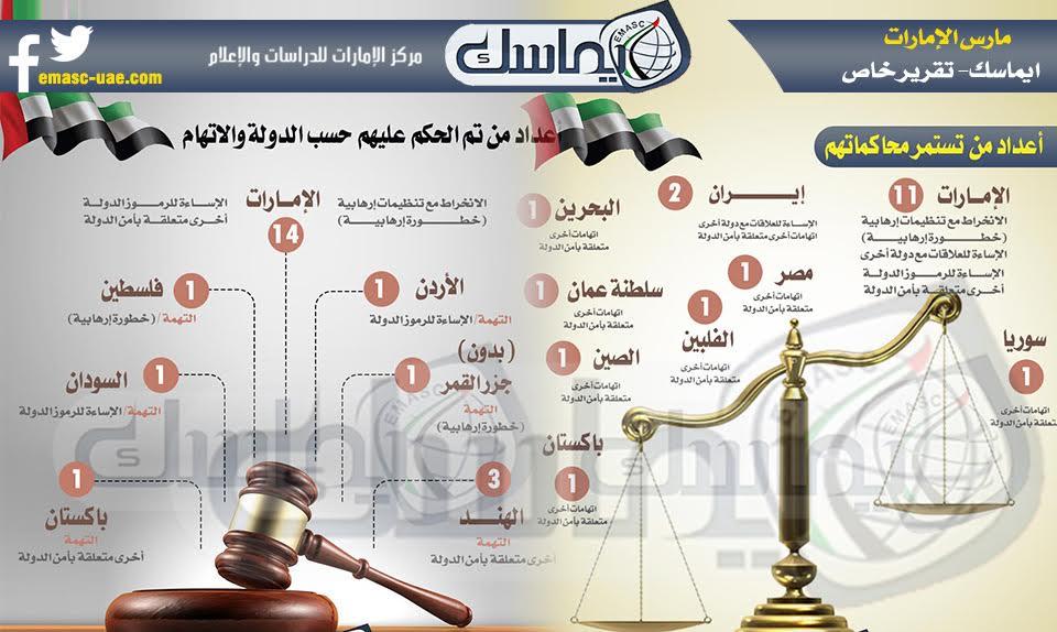 زيادة القمع والقضايا المتعلقة بأمن الدولة في الإمارات خلال الربع الأول لعام 2017م